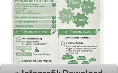 Infografik: Problemlösung in 8 Schritten – das PDCA-System