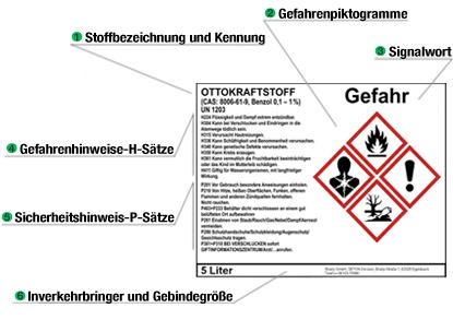Infografik-GHS-Etiketten_300_NEU