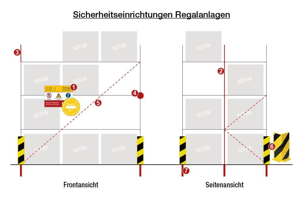 25-Sicherheitseinrichtungen-Regalanlagen