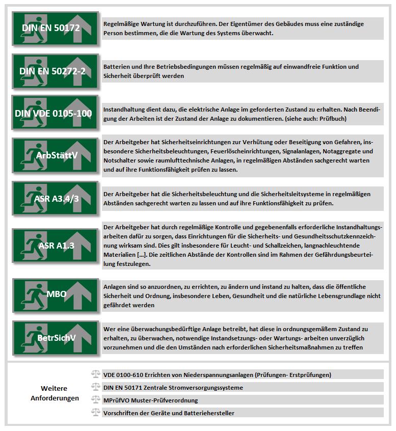 Wartung von Notbeleuchtung: Normen und Verordnungen