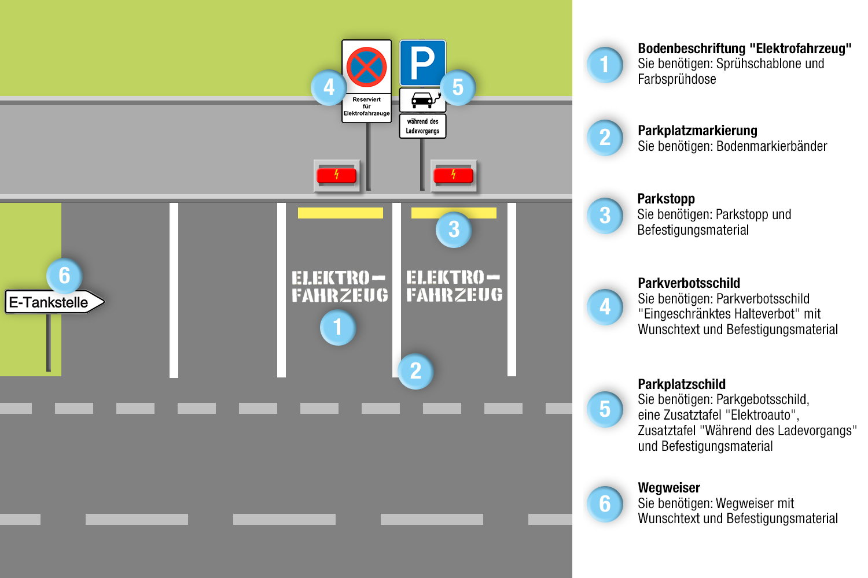 Parkplatz Gestaltung Elektro-Tankstellen-Parkplätze