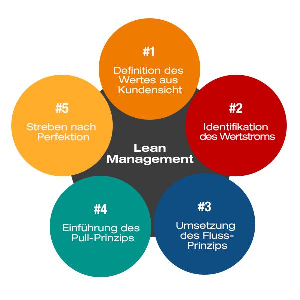 Grundprinzip Lean Management
